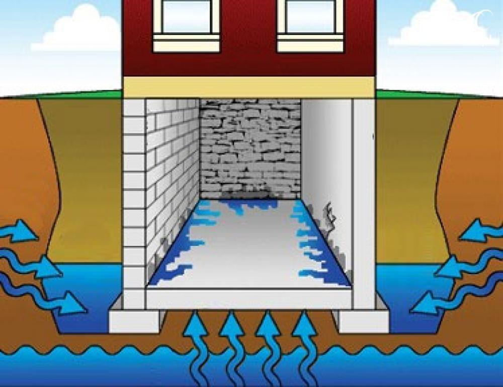 Как сделать так, чтобы вода не просочилась домой?