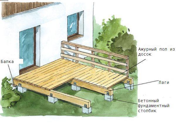 Деревянная терраса: инструкция по эксплуатации