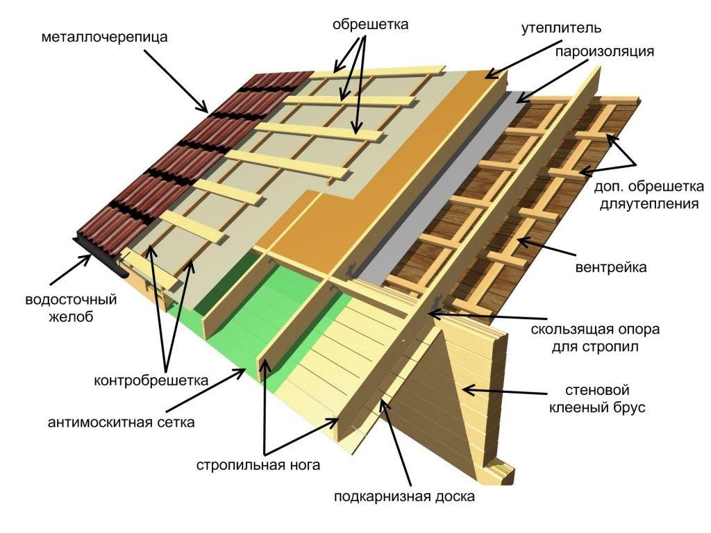 Практическое руководство по правильной изоляции вашей крыши